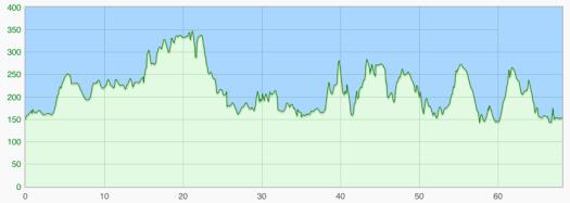 Finnmarkturen 58 km banprofil