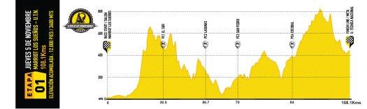 la-ruta-2015-elevation-stage-1